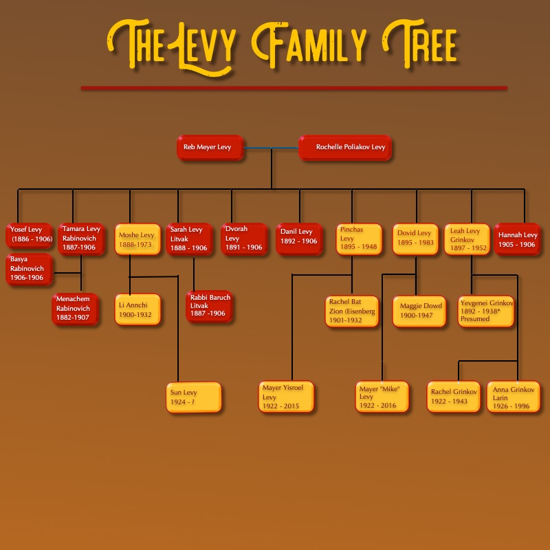 levy family tree
